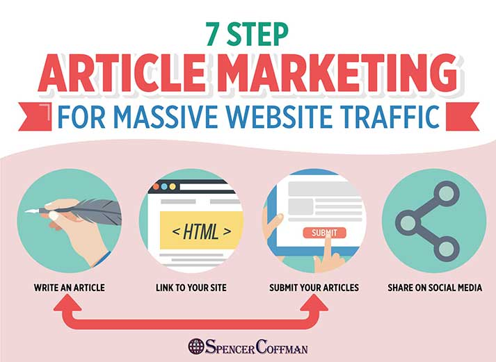7 Step Article Marketing For Massive Website Traffic – Spencer Coffman