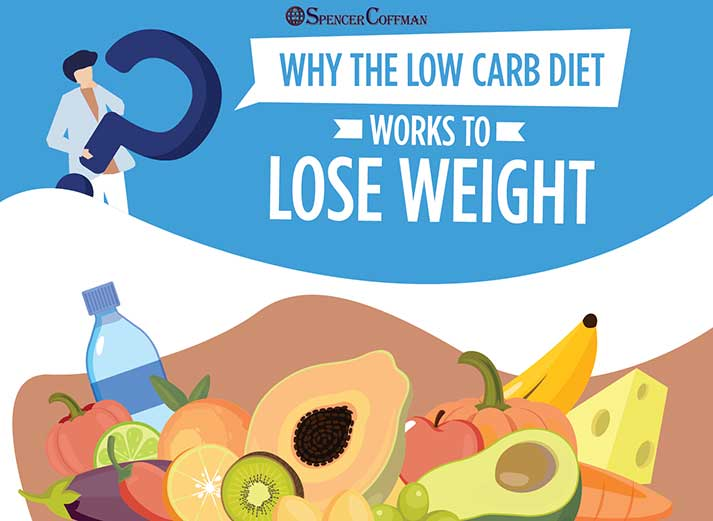Why The Low-Carb Diet Works To Lose Weight - Spencer Coffman