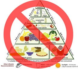 eat right food pyramid spencer coffman