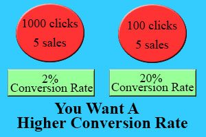 affiliate marketing higher conversion rate spencer coffman