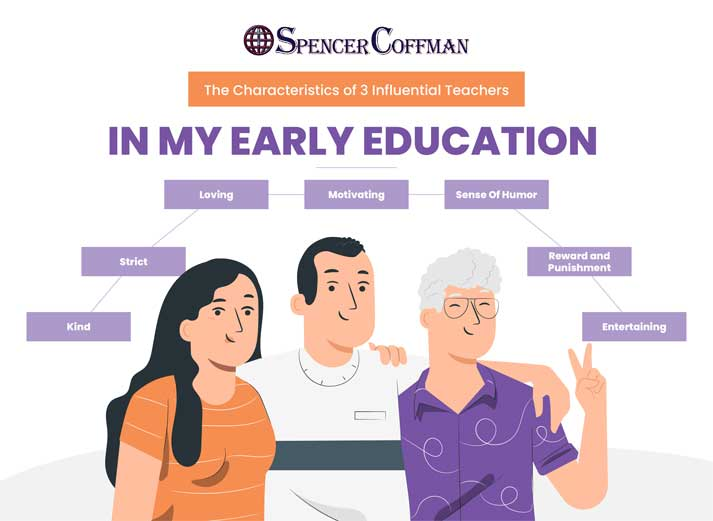 The Characteristics of 3 Influential Teachers In My Early Education - Spencer Coffman